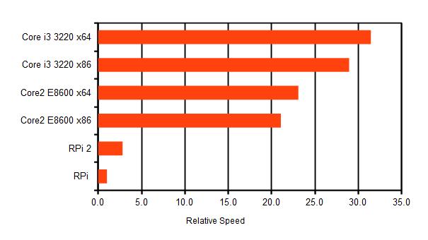 Nueva Raspberry Pi 4b Relative-speed-of-raspberry-pi-pi-2-and.00113